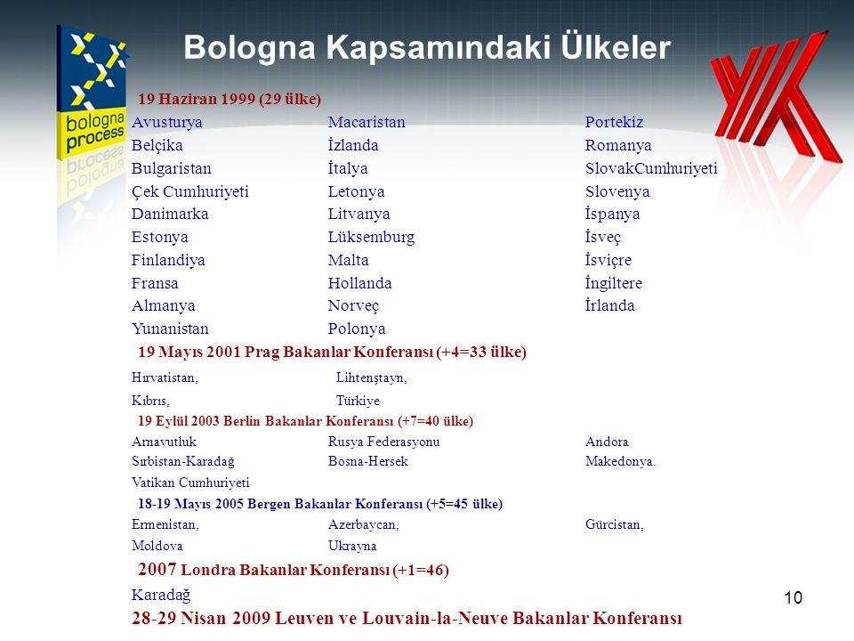 Bologna Kapsamındaki Ülkeler 19 Haziran 1999 (29 ülke) AvusturyaMacaristanPortekiz BelçikaİzlandaRomanya BulgaristanİtalyaSlovakCumhuriyeti Çek CumhuriyetiLetonyaSlovenya DanimarkaLitvanyaİspanya EstonyaLüksemburgİsveç FinlandiyaMaltaİsviçre FransaHollandaİngiltere AlmanyaNorveçİrlanda YunanistanPolonya 19 Mayıs 2001 Prag Bakanlar Konferansı (+4=33 ülke) Hırvatistan,Lihtenştayn, Kıbrıs,Türkiye 19 Eylül 2003 Berlin Bakanlar Konferansı (+7=40 ülke) ArnavutlukRusya FederasyonuAndora Sırbistan-KaradağBosna-HersekMakedonya.