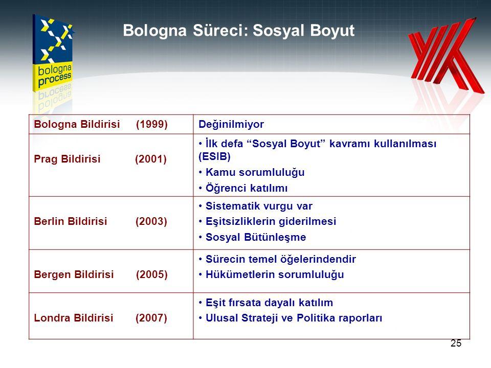 """25 Bologna Süreci: Sosyal Boyut Bologna Bildirisi (1999)Değinilmiyor Prag Bildirisi (2001) İlk defa """"Sosyal Boyut"""" kavramı kullanılması (ESIB) Kamu so"""