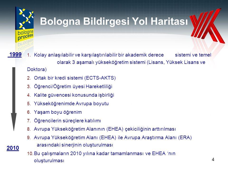 25 Bologna Süreci: Sosyal Boyut Bologna Bildirisi (1999)Değinilmiyor Prag Bildirisi (2001) İlk defa Sosyal Boyut kavramı kullanılması (ESIB) Kamu sorumluluğu Öğrenci katılımı Berlin Bildirisi (2003) Sistematik vurgu var Eşitsizliklerin giderilmesi Sosyal Bütünleşme Bergen Bildirisi (2005) Sürecin temel öğelerindendir Hükümetlerin sorumluluğu Londra Bildirisi (2007) Eşit fırsata dayalı katılım Ulusal Strateji ve Politika raporları