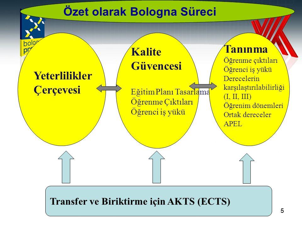 5 Yeterlilikler Çerçevesi Kalite Güvencesi Eğitim Planı Tasarlama Öğrenme Çıktıları Öğrenci iş yükü Tanınma Öğrenme çıktıları Öğrenci iş yükü Derecelerin karşılaştırılabilirliği (I, II, III) Öğrenim dönemleri Ortak dereceler APEL Transfer ve Biriktirme için AKTS (ECTS) Özet olarak Bologna Süreci 5