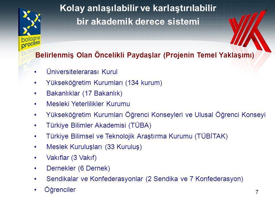 7 Belirlenmiş Olan Öncelikli Paydaşlar (Projenin Temel Yaklaşımı) Üniversitelerarası Kurul Yükseköğretim Kurumları (134 kurum) Bakanlıklar (17 Bakanlık) Mesleki Yeterlilikler Kurumu Yükseköğretim Kurumları Öğrenci Konseyleri ve Ulusal Öğrenci Konseyi Türkiye Bilimler Akademisi (TÜBA) Türkiye Bilimsel ve Teknolojik Araştırma Kurumu (TÜBİTAK) Meslek Kuruluşları (33 Kuruluş) Vakıflar (3 Vakıf) Dernekler (6 Dernek) Sendikalar ve Konfederasyonlar (2 Sendika ve 7 Konfederasyon) Öğrenciler Kolay anlaşılabilir ve karlaştırılabilir bir akademik derece sistemi