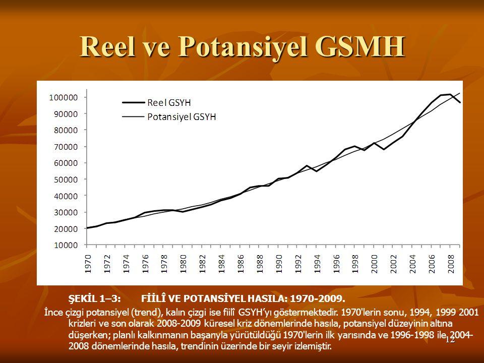 Reel ve Potansiyel GSMH 12 ŞEKİL 1–3:FİİLÎ VE POTANSİYEL HASILA: 1970-2009. İnce çizgi potansiyel (trend), kalın çizgi ise fiilî GSYH'yı göstermektedi