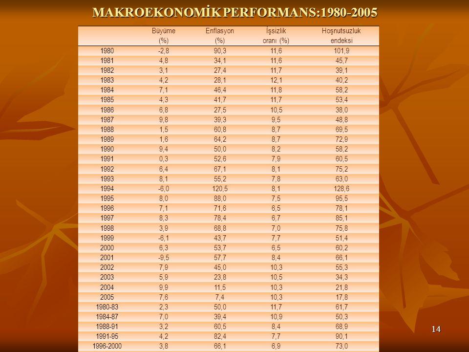 MAKROEKONOMİK PERFORMANS:1980-2005 14 Büyüme (%) Enflasyon (%) İşsizlik oranı (%) Hoşnutsuzluk endeksi 1980-2,890,311,6101,9 19814,834,111,645,7 19823