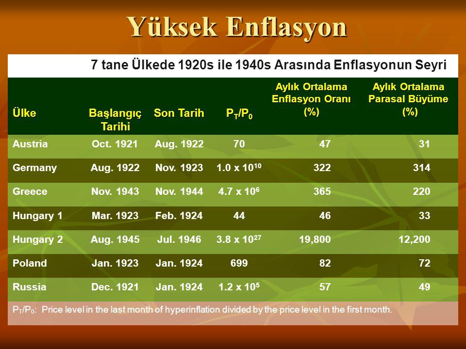 Yüksek Enflasyon 7 tane Ülkede 1920s ile 1940s Arasında Enflasyonun Seyri Ülke Başlangıç Tarihi Son Tarih P T /P 0 Aylık Ortalama Enflasyon Oranı (%)