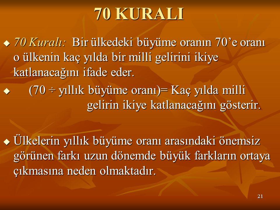 21 70 KURALI  70 Kuralı: Bir ülkedeki büyüme oranın 70'e oranı o ülkenin kaç yılda bir milli gelirini ikiye katlanacağını ifade eder.  (70 ÷ yıllık