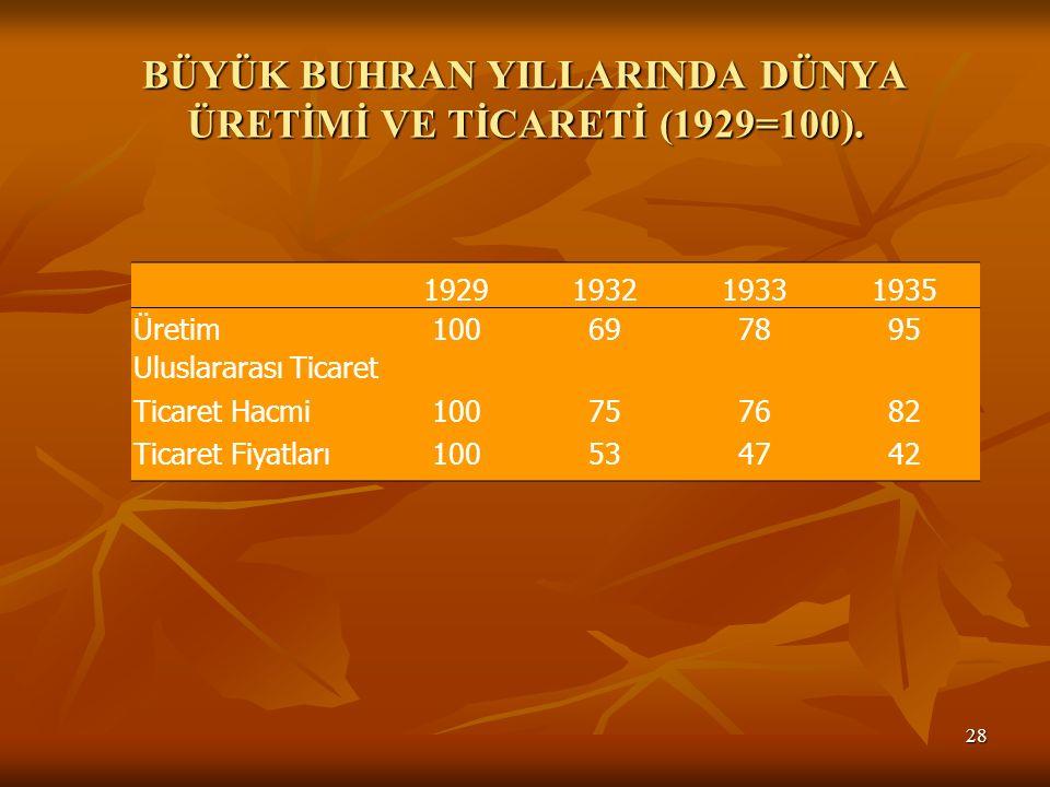 BÜYÜK BUHRAN YILLARINDA DÜNYA ÜRETİMİ VE TİCARETİ (1929=100).