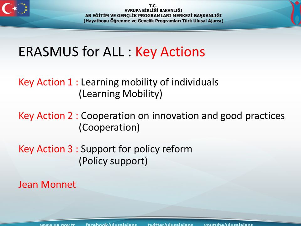 ERASMUS for ALL : Key Actions Key Action 1 : Learning mobility of individuals (Learning Mobility) Key Action 2 : Cooperation on innovation and good practices (Cooperation) Key Action 3 : Support for policy reform (Policy support) Jean Monnet
