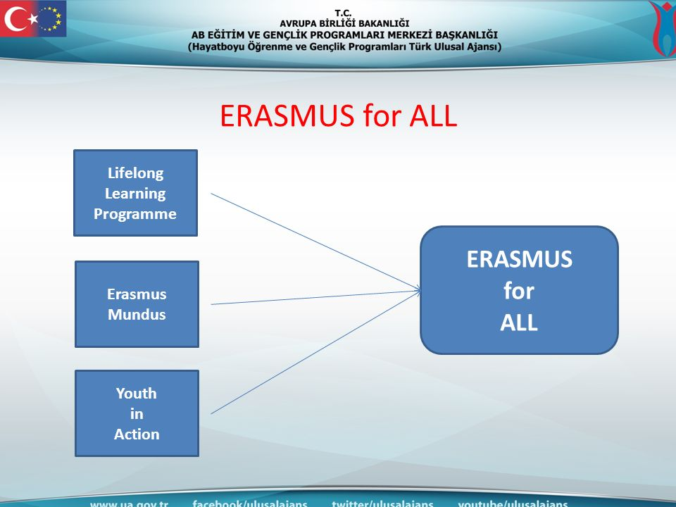 ERASMUS for ALL Lifelong Learning Programme Erasmus Mundus Youth in Action ERASMUS for ALL