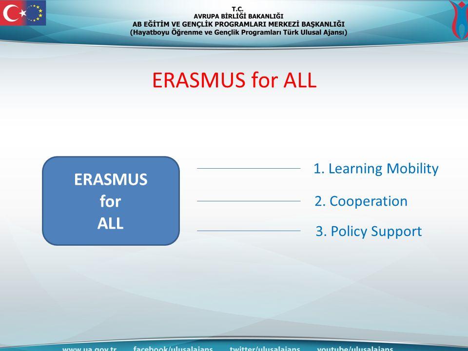 ERASMUS for ALL : Key Actions Bireysel hareketlilikler : Learning mobility of individuals Ortaklıklar : Cooperation on innovation and good practices Politika destekleme : Support for policy reform