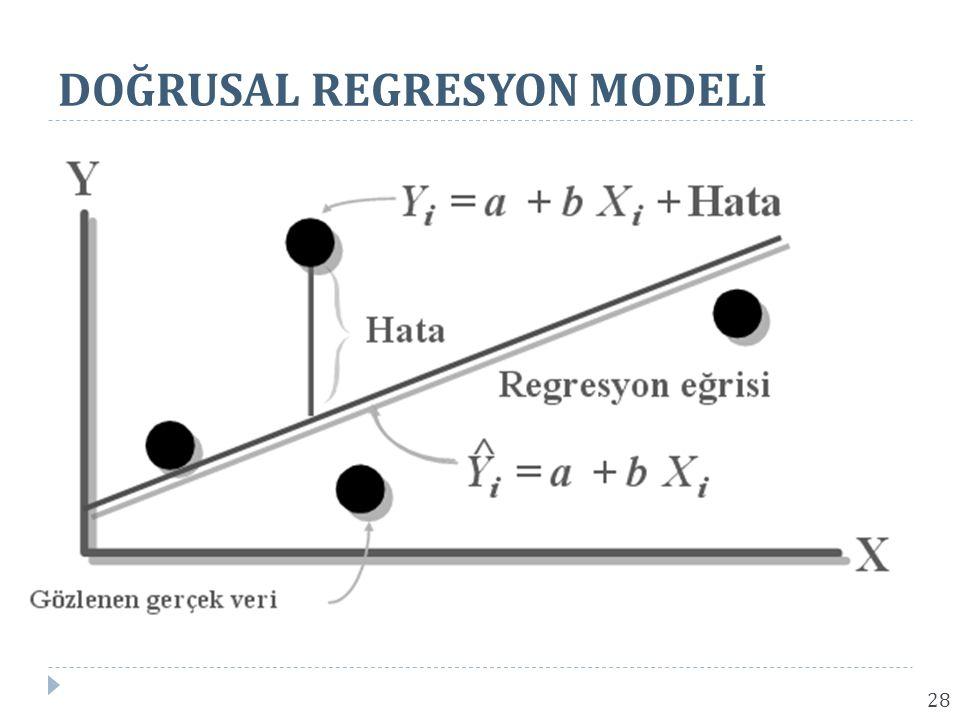 DOĞRUSAL REGRESYON MODELİ 28