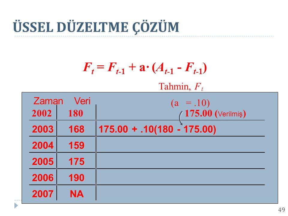 F t = F t-1 + a· (A t-1 - F t-1 ) Tahmin,F 2002180175.00 ( Verilmiş ) 2003168 175.00 +.10(180 - 175.00) 2004159 2005175 2006190 2007NA ZamanVeri t ( a =.10) ÜSSEL DÜZELTME ÇÖZÜM 49