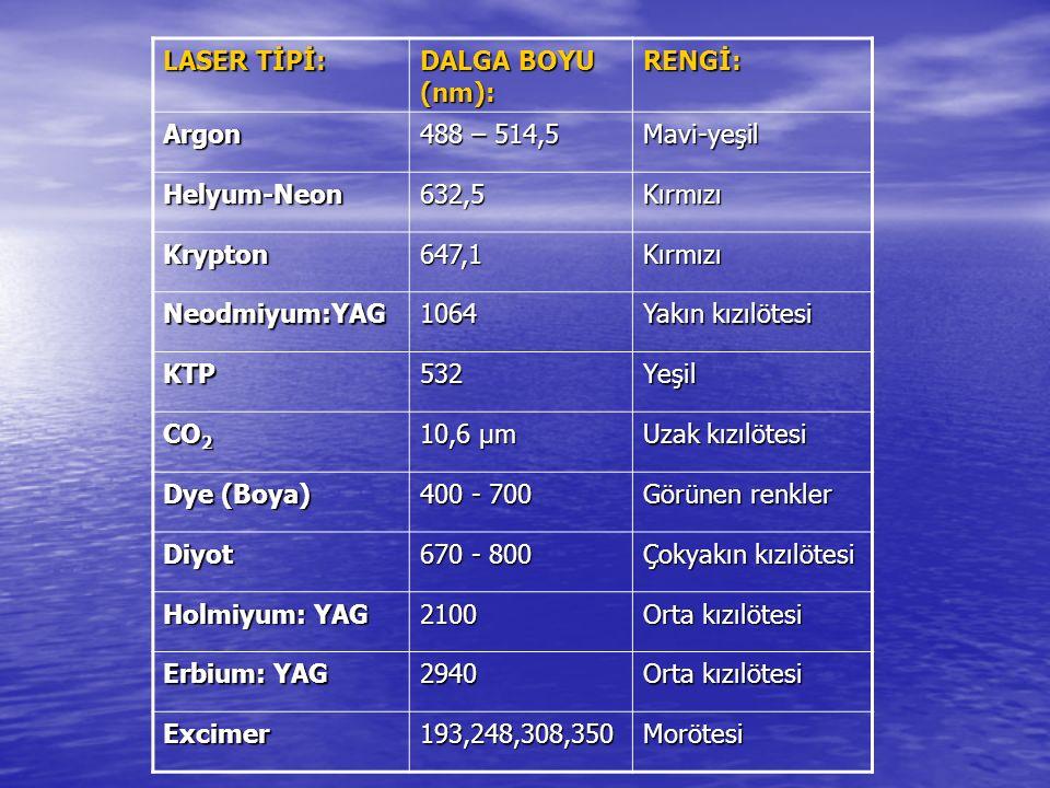 LASER TİPİ: DALGA BOYU (nm): RENGİ: Argon 488 – 514,5 Mavi-yeşil Helyum-Neon632,5Kırmızı Krypton647,1Kırmızı Neodmiyum:YAG1064 Yakın kızılötesi KTP532Yeşil CO 2 10,6 μm Uzak kızılötesi Dye (Boya) 400 - 700 Görünen renkler Diyot 670 - 800 Çokyakın kızılötesi Holmiyum: YAG 2100 Orta kızılötesi Erbium: YAG 2940 Orta kızılötesi Excimer193,248,308,350Morötesi