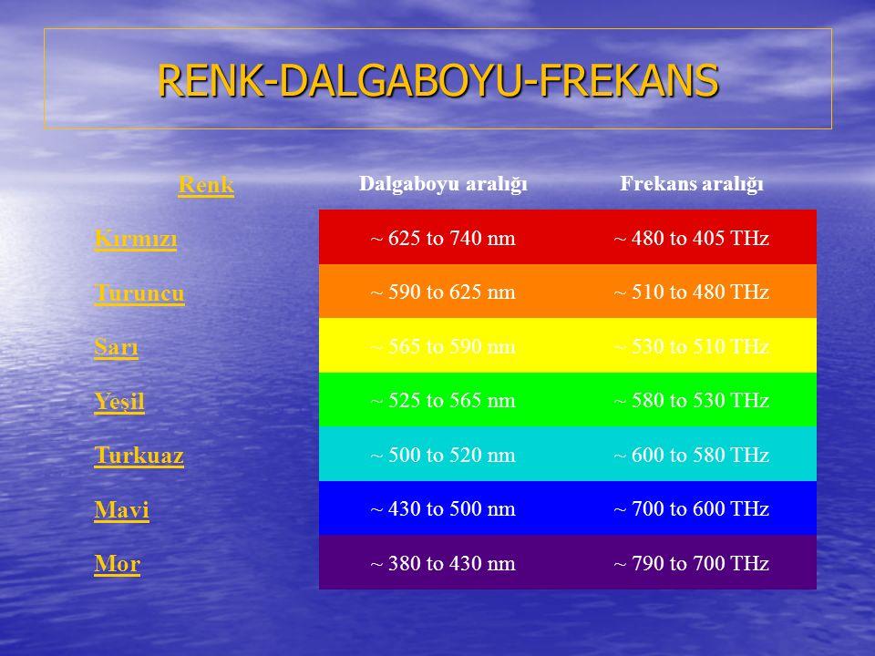 RENK-DALGABOYU-FREKANS Renk Dalgaboyu aralığıFrekans aralığı Kırmızı ~ 625 to 740 nm~ 480 to 405 THz Turuncu ~ 590 to 625 nm~ 510 to 480 THz Sarı ~ 565 to 590 nm~ 530 to 510 THz Yeşil ~ 525 to 565 nm~ 580 to 530 THz Turkuaz ~ 500 to 520 nm~ 600 to 580 THz Mavi ~ 430 to 500 nm~ 700 to 600 THz Mor ~ 380 to 430 nm~ 790 to 700 THz