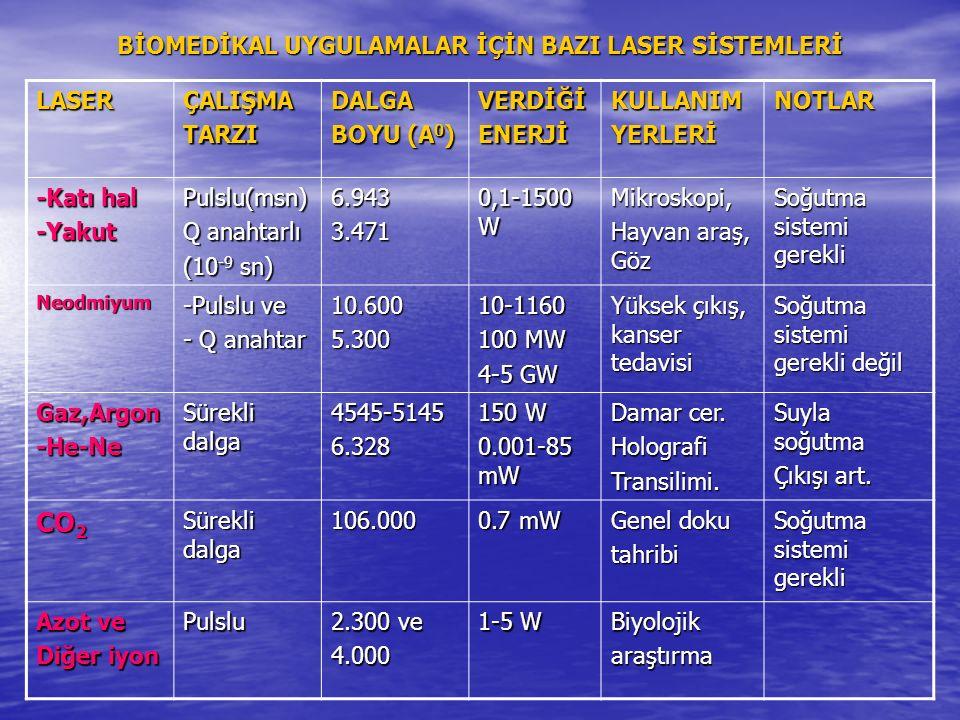 BİOMEDİKAL UYGULAMALAR İÇİN BAZI LASER SİSTEMLERİ LASERÇALIŞMATARZIDALGA BOYU (A 0 ) VERDİĞİENERJİKULLANIMYERLERİNOTLAR -Katı hal -YakutPulslu(msn) Q anahtarlı (10 -9 sn) 6.9433.471 0,1-1500 W Mikroskopi, Hayvan araş, Göz Soğutma sistemi gerekli Neodmiyum -Pulslu ve - Q anahtar 10.6005.30010-1160 100 MW 4-5 GW Yüksek çıkış, kanser tedavisi Soğutma sistemi gerekli değil Gaz,Argon-He-Ne Sürekli dalga 4545-51456.328 150 W 0.001-85 mW Damar cer.