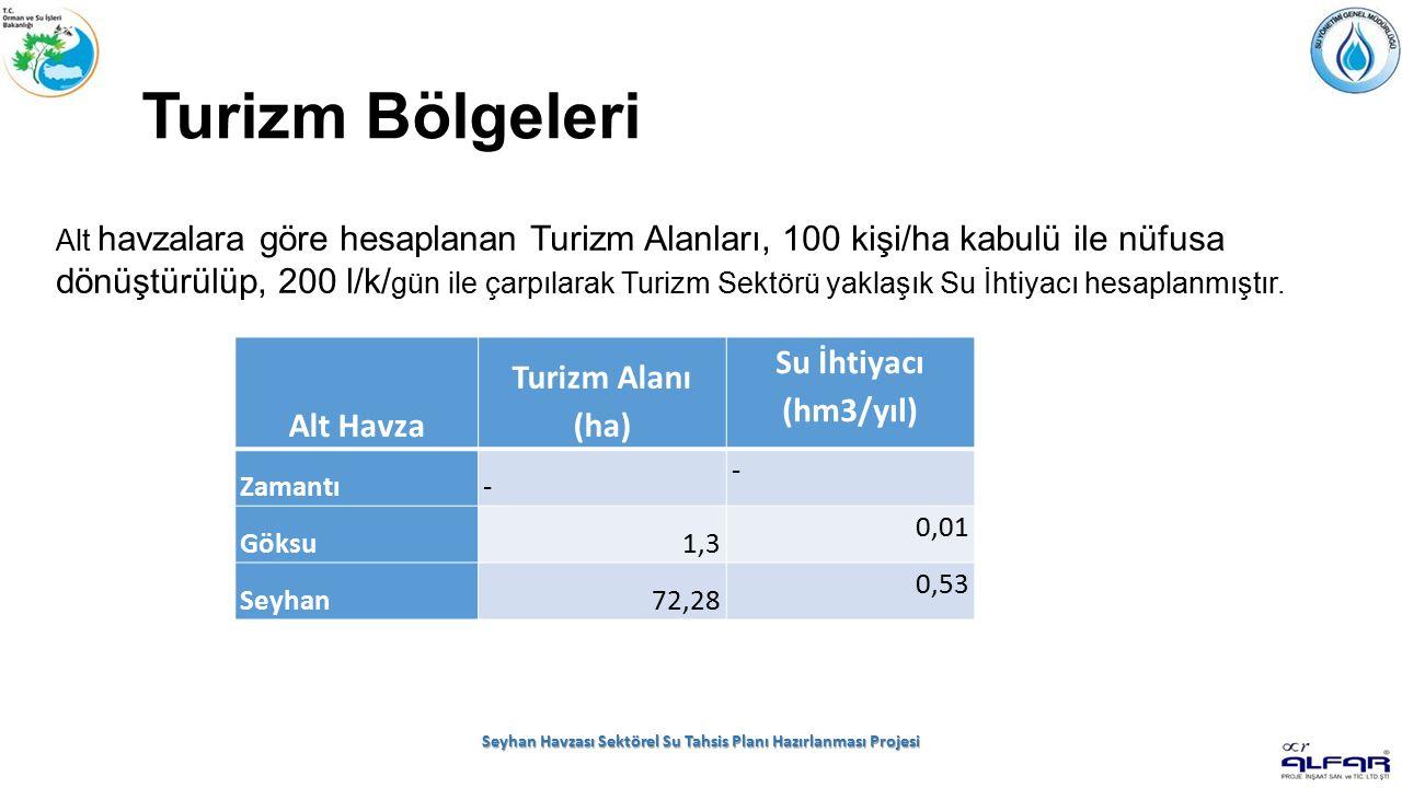 Turizm Bölgeleri Seyhan Havzası Sektörel Su Tahsis Planı Hazırlanması Projesi Alt Havza Turizm Alanı (ha) Su İhtiyacı (hm3/yıl) Zamantı- - Göksu1,3 0,01 Seyhan72,28 0,53 Alt havzalara göre hesaplanan Turizm Alanları, 100 kişi/ha kabulü ile nüfusa dönüştürülüp, 200 l/k/ gün ile çarpılarak Turizm Sektörü yaklaşık Su İhtiyacı hesaplanmıştır.