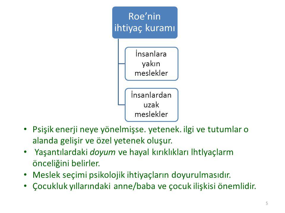 Roe'nin ihtiyaç kuramı İnsanlara yakın meslekler İnsanlardan uzak meslekler 5 Psişik enerji neye yönelmişse.