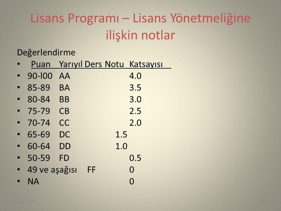 Lisans Programı – Lisans Yönetmeliğine ilişkin notlar Değerlendirme PuanYarıyıl Ders NotuKatsayısı 90-l00AA4.0 85-89BA3.5 80-84BB3.0 75-79CB2.5 70-74CC2.0 65-69DC 1.5 60-64DD1.0 50-59FD0.5 49 ve aşağısıFF0 NA0 6/2/201618