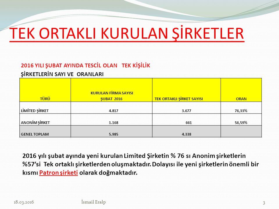 ŞİRKETLERİ KURUMSALLAŞMAYA YÖNELTEN ETKENLER - 2 Yabancı yatırımcıların Türkiye'de yaptığı yatırım ve ortaklıklar, Türk şirketleri'nin yurt dışında yaptığı yatırımlar, ortaklıklar ve işbirlikleri Yeni oluşan kurumların denetim ve düzenlemeleri Avrupa birliği standartları gereği oluşan kural ve yaptırımlar 1418.03.2016İsmail Eralp
