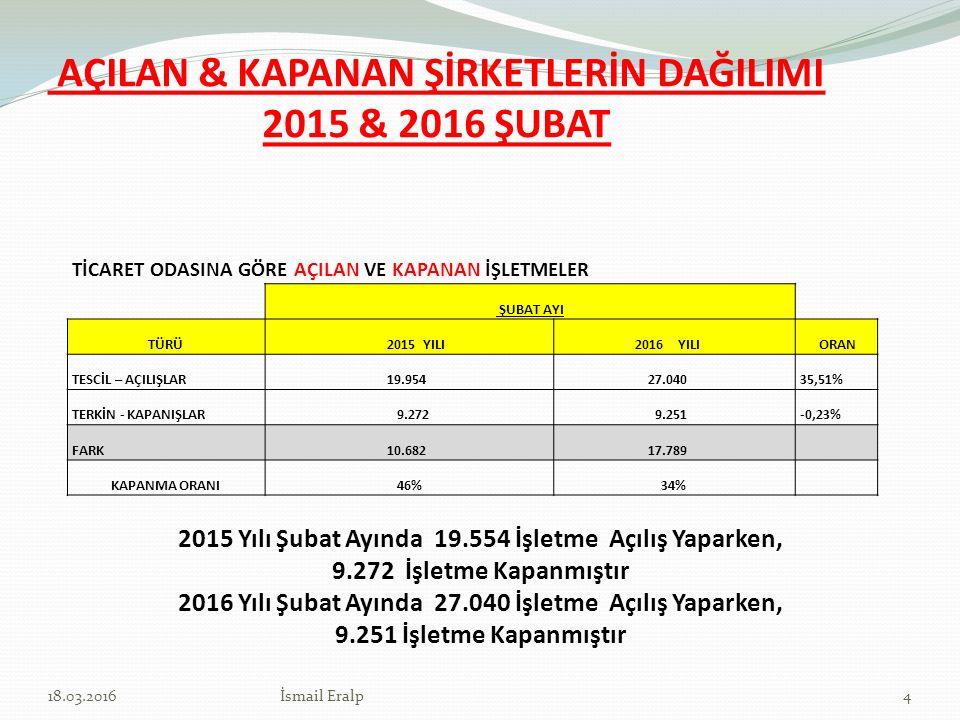 AÇILAN & KAPANAN ŞİRKETLERİN DAĞILIMI 2015 & 2016 ŞUBAT 2015 Yılı Şubat Ayında 19.554 İşletme Açılış Yaparken, 9.272 İşletme Kapanmıştır 2016 Yılı Şub