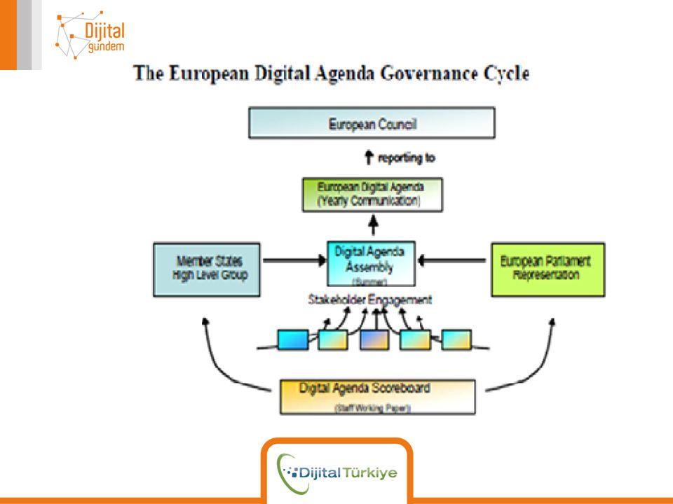 1 2 2 3 3 4 5 Türkiye için yeni öneriler:  Mobil internet kullanımı yüzdesi  Mobil uygulamalardan elde edilen kazancın ölçümü  Sosyal medya kullanımı  e-Doküman değişiminde bulunan şirketlerin yüzdesi  e-Devlet hizmetleri sunan belediye ve kamu kurumlarının %100 olması  Dijital Gündem Skor Tablosuna ülke katkısı %100  Kamusal verinin Açık Veri standartlarına ve kılavuzlarına uyması yüzdesi