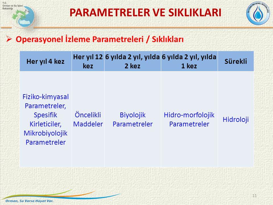 Her yıl 4 kez Her yıl 12 kez 6 yılda 2 yıl, yılda 2 kez 6 yılda 2 yıl, yılda 1 kez Sürekli Fiziko-kimyasal Parametreler, Spesifik Kirleticiler, Mikrobiyolojik Parametreler Öncelikli Maddeler Biyolojik Parametreler Hidro-morfolojik Parametreler Hidroloji 11  Operasyonel İzleme Parametreleri / Sıklıkları PARAMETRELER VE SIKLIKLARI