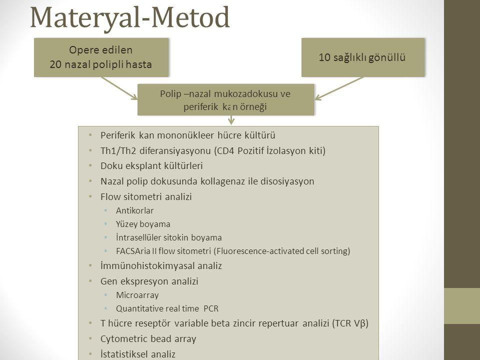 Materyal-Metod Periferik kan mononükleer hücre kültürü Th1/Th2 diferansiyasyonu (CD4 Pozitif İzolasyon kiti) Doku eksplant kültürleri Nazal polip doku