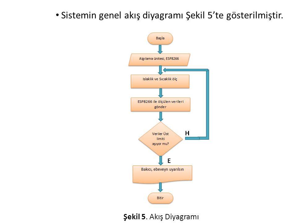 Sistemin genel akış diyagramı Şekil 5'te gösterilmiştir. Şekil 5. Akış Diyagramı