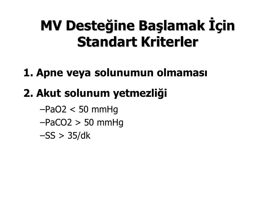 MV Desteğine Başlamak İçin Standart Kriterler 1. Apne veya solunumun olmaması 2. Akut solunum yetmezliği –PaO2 < 50 mmHg –PaCO2 > 50 mmHg –SS > 35/dk