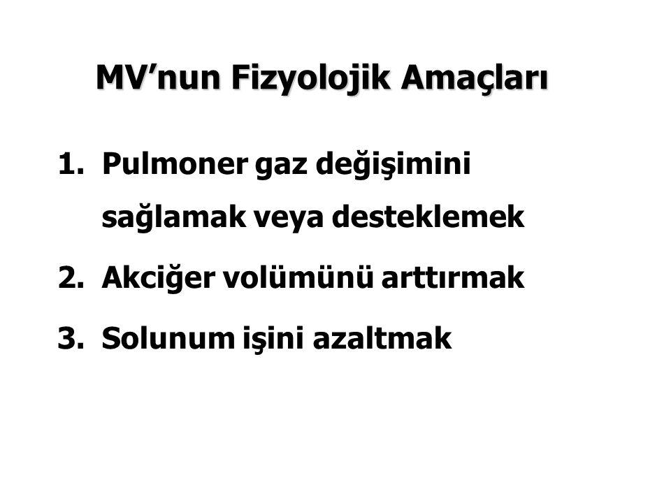 MV'nun Fizyolojik Amaçları 1.Pulmoner gaz değişimini sağlamak veya desteklemek 2.Akciğer volümünü arttırmak 3.Solunum işini azaltmak