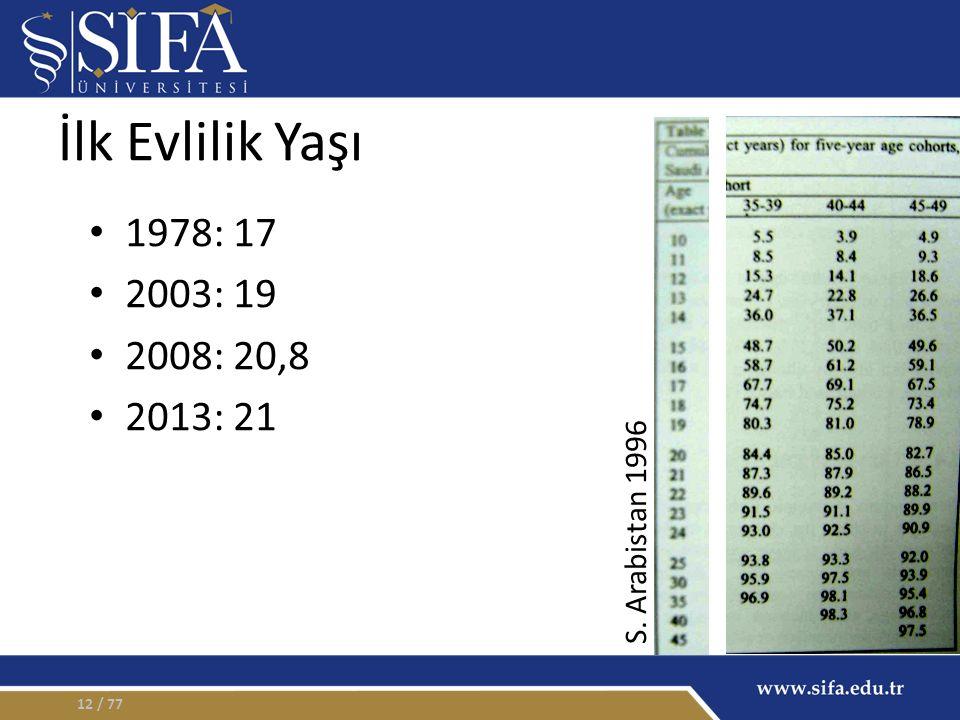 İlk Evlilik Yaşı 1978: 17 2003: 19 2008: 20,8 2013: 21 / 7712 S. Arabistan 1996