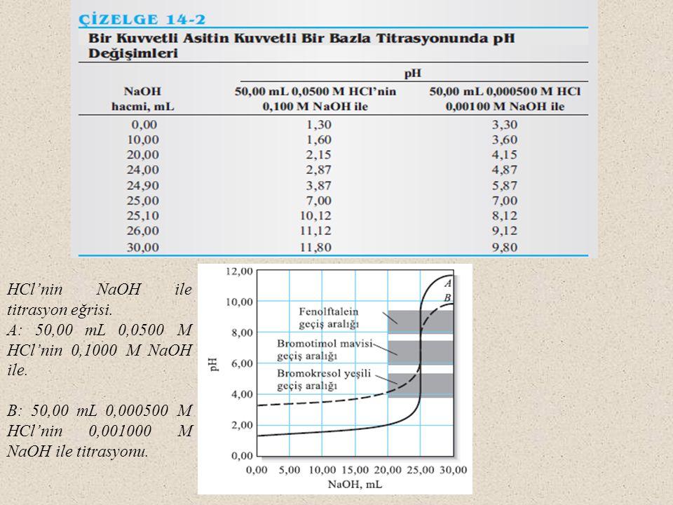 HCl'nin NaOH ile titrasyon eğrisi. A: 50,00 mL 0,0500 M HCl'nin 0,1000 M NaOH ile. B: 50,00 mL 0,000500 M HCl'nin 0,001000 M NaOH ile titrasyonu.