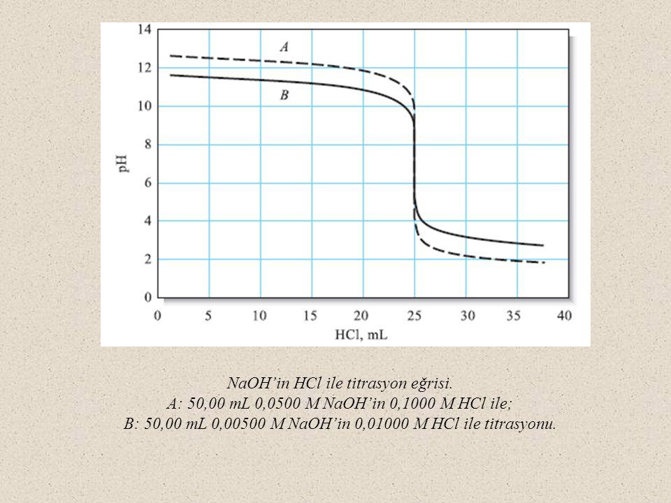 NaOH'in HCl ile titrasyon eğrisi. A: 50,00 mL 0,0500 M NaOH'in 0,1000 M HCl ile; B: 50,00 mL 0,00500 M NaOH'in 0,01000 M HCl ile titrasyonu.