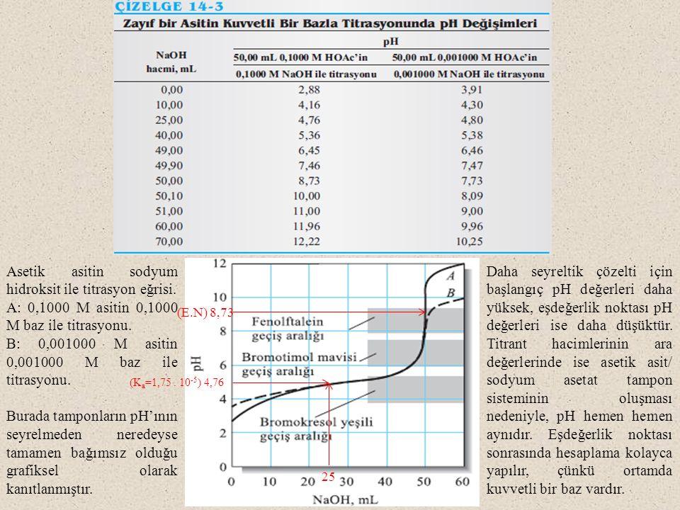 Asetik asitin sodyum hidroksit ile titrasyon eğrisi. A: 0,1000 M asitin 0,1000 M baz ile titrasyonu. B: 0,001000 M asitin 0,001000 M baz ile titrasyon