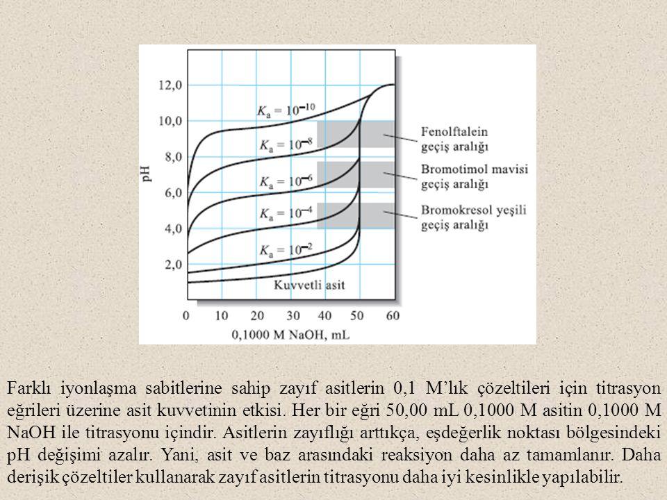 Farklı iyonlaşma sabitlerine sahip zayıf asitlerin 0,1 M'lık çözeltileri için titrasyon eğrileri üzerine asit kuvvetinin etkisi. Her bir eğri 50,00 mL