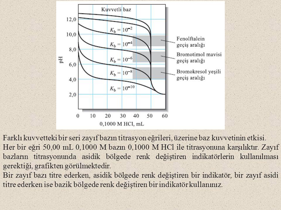 Farklı kuvvetteki bir seri zayıf bazın titrasyon eğrileri, üzerine baz kuvvetinin etkisi. Her bir eğri 50,00 mL 0,1000 M bazın 0,1000 M HCl ile titras