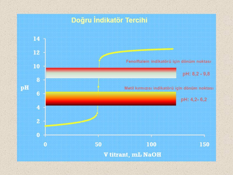 Farklı iyonlaşma sabitlerine sahip zayıf asitlerin 0,1 M'lık çözeltileri için titrasyon eğrileri üzerine asit kuvvetinin etkisi.
