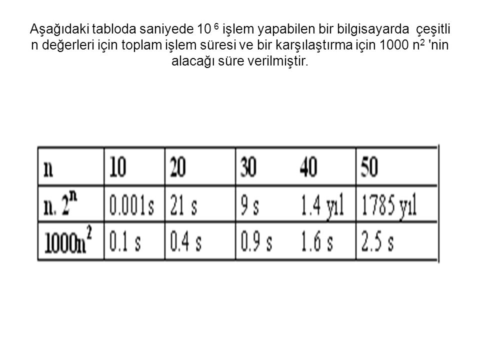 Aşağıdaki tabloda saniyede 10 6 işlem yapabilen bir bilgisayarda çeşitli n değerleri için toplam işlem süresi ve bir karşılaştırma için 1000 n 2 'nin