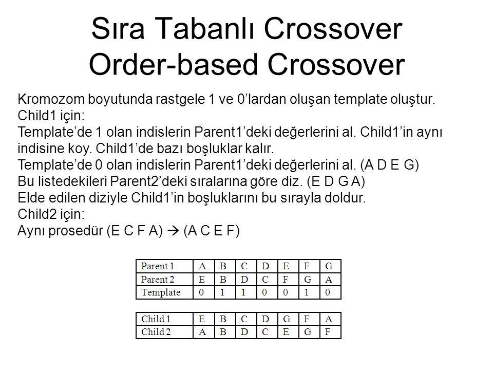 Sıra Tabanlı Crossover Order-based Crossover Kromozom boyutunda rastgele 1 ve 0'lardan oluşan template oluştur.