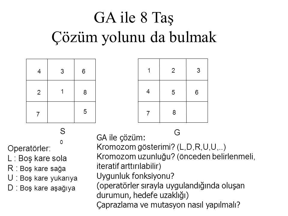 GA ile 8 Taş Çözüm yolunu da bulmak 8 4 6 5 1 7 2 1 4 7 63 3 5 8 S0S0 2 G Operatörler: L : Boş kare sola R : Boş kare sağa U : Boş kare yukarıya D : Boş kare aşağıya GA ile çözüm: Kromozom gösterimi.