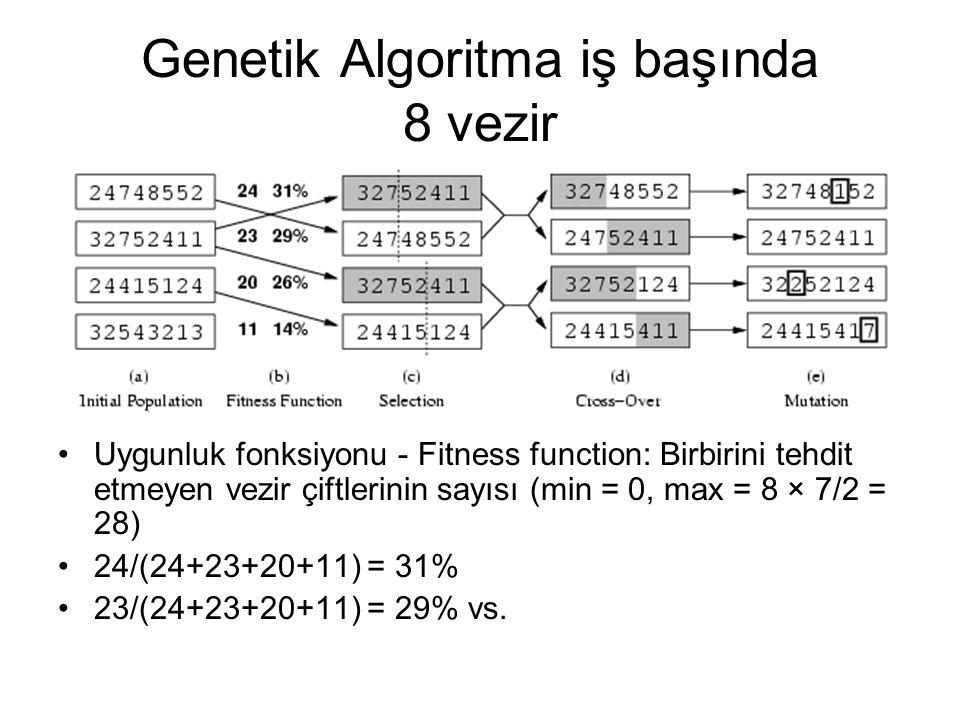 Genetik Algoritma iş başında 8 vezir Uygunluk fonksiyonu - Fitness function: Birbirini tehdit etmeyen vezir çiftlerinin sayısı (min = 0, max = 8 × 7/2 = 28) 24/(24+23+20+11) = 31% 23/(24+23+20+11) = 29% vs.