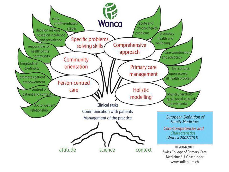 WONCA (World Organization of Family Doctors) Amacı; tek tek hastaların ve toplumların çıkarına yüksek standartlarda eğitim, araştırma ve klinik uygulama sağlamak ve sürdürmek üzere disiplini desteklemek ve geliştirmektir.