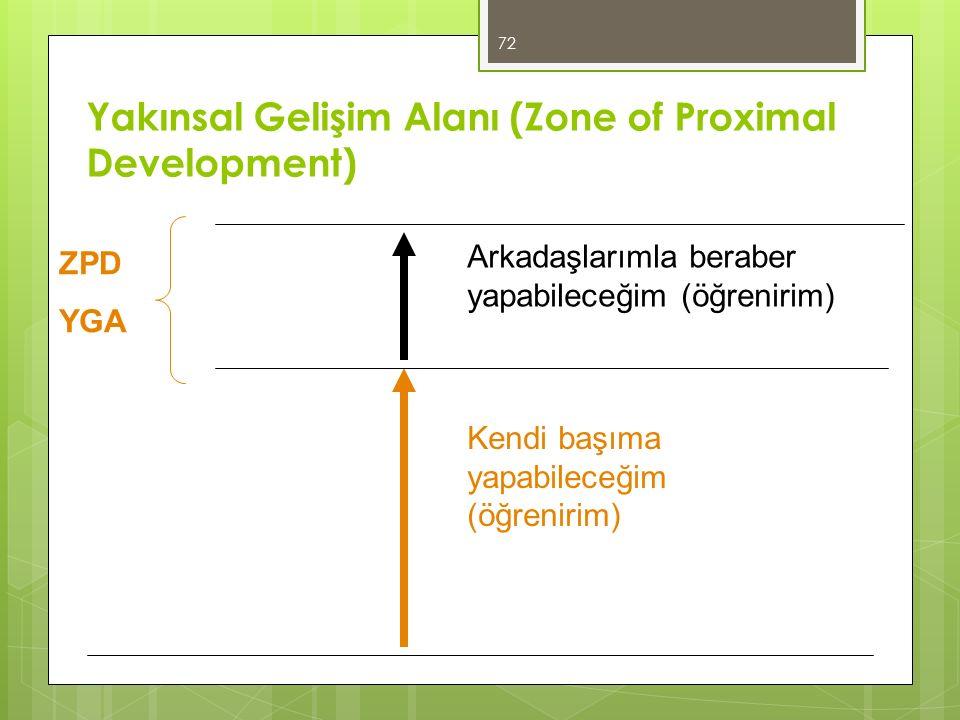 72 Yakınsal Gelişim Alanı (Zone of Proximal Development) Kendi başıma yapabileceğim (öğrenirim) Arkadaşlarımla beraber yapabileceğim (öğrenirim) ZPD YGA