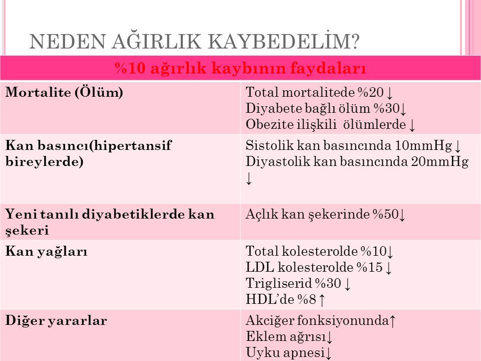OBEZİTE TEDAVİSİ 5 BASAMAKTA İNCELENEBİLİR.
