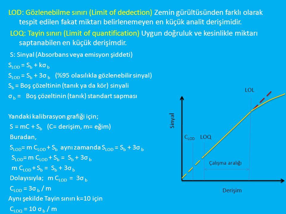 LOD: Gözlenebilme sınırı (Limit of dedection) Zemin gürültüsünden farklı olarak tespit edilen fakat miktarı belirlenemeyen en küçük analit derişimidir.