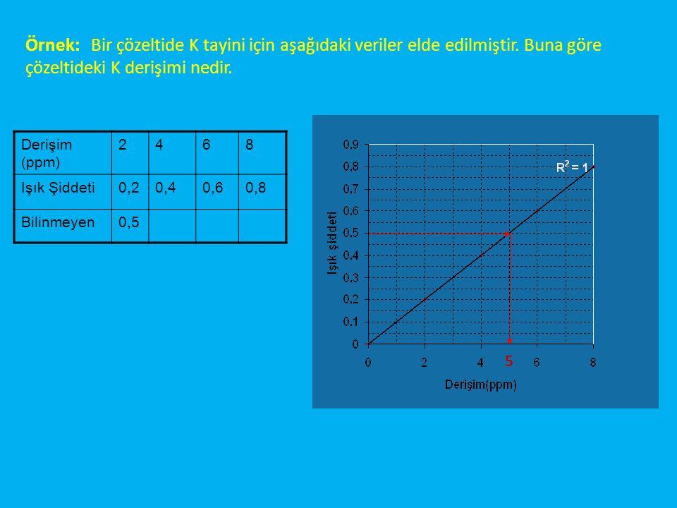Derişim (ppm) 2468 Işık Şiddeti0,20,40,60,8 Bilinmeyen0,5 5 Örnek: Bir çözeltide K tayini için aşağıdaki veriler elde edilmiştir.