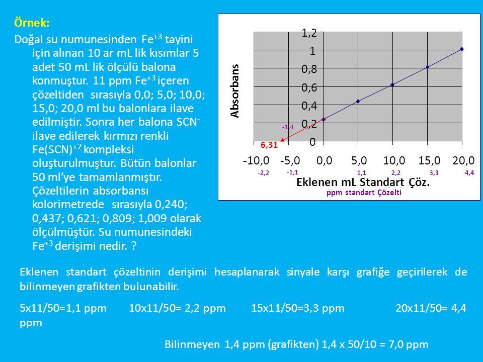 0 0,2 0,4 0,6 0,8 1 1,2 -10,0-5,00,05,010,015,020,0 Eklenen mL Standart Çöz.