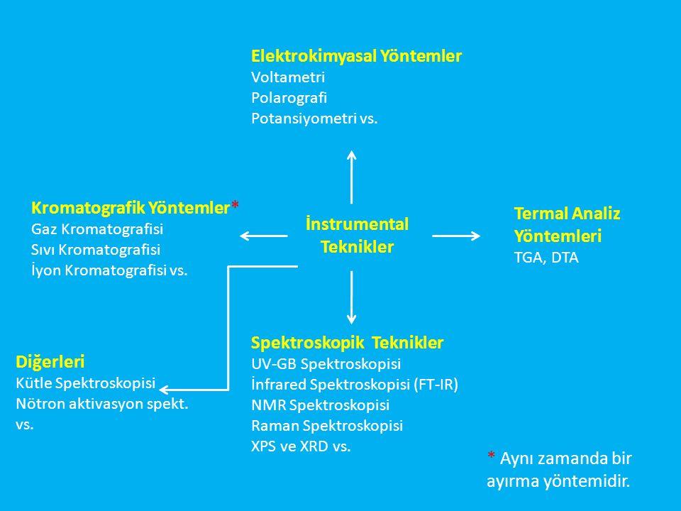 İnstrumental Teknikler Spektroskopik Teknikler UV-GB Spektroskopisi İnfrared Spektroskopisi (FT-IR) NMR Spektroskopisi Raman Spektroskopisi XPS ve XRD vs.
