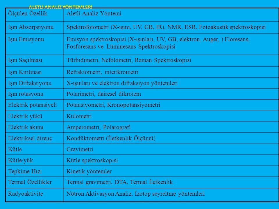ALETLİ ANALİZ YÖNTEMLERİ Ölçülen ÖzellikAletli Analiz Yöntemi Işın AbsorpsiyonuSpektrofotometri (X-ışını, UV, GB, IR), NMR, ESR, Fotoakustik spektroskopisi Işın EmisyonuEmisyon spektroskopisi (X-ışınları, UV, GB, elektron, Auger, ) Floresans, Fosforesans ve Lüminesans Spektroskopisi Işın SaçılmasıTürbidimetri, Nefolometri, Raman Spektroskopisi Işın KırılmasıRefraktometri, interferometri Işın DifraksiyonuX-ışınları ve elektron difraksiyon yöntemleri Işın rotasyonuPolarimetri, dairesel dikroizm Elektrik potansiyeliPotansiyometri, Kronopotansiyometri Elektrik yüküKulometri Elektrik akımıAmperometri, Polarografi Elektriksel dirençKondüktometri (İletkenlik Ölçümü) KütleGravimetri Kütle/yükKütle spektroskopisi Tepkime HızıKinetik yöntemler Termal ÖzelliklerTermal gravimetri, DTA, Termal İletkenlik RadyoaktiviteNötron Aktivasyon Analiz, İzotop seyreltme yöntemleri