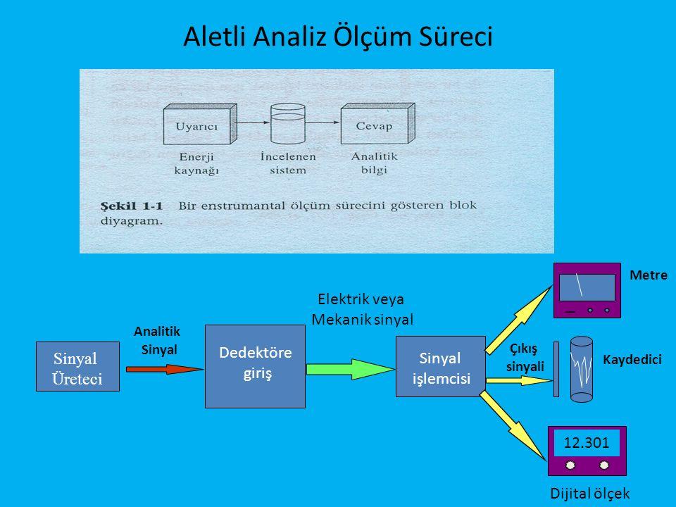 Aletli Analiz Ölçüm Süreci Sinyal Üreteci Dedektöre giriş Analitik Sinyal işlemcisi Elektrik veya Mekanik sinyal 12.301 Çıkış sinyali Metre Kaydedici Dijital ölçek