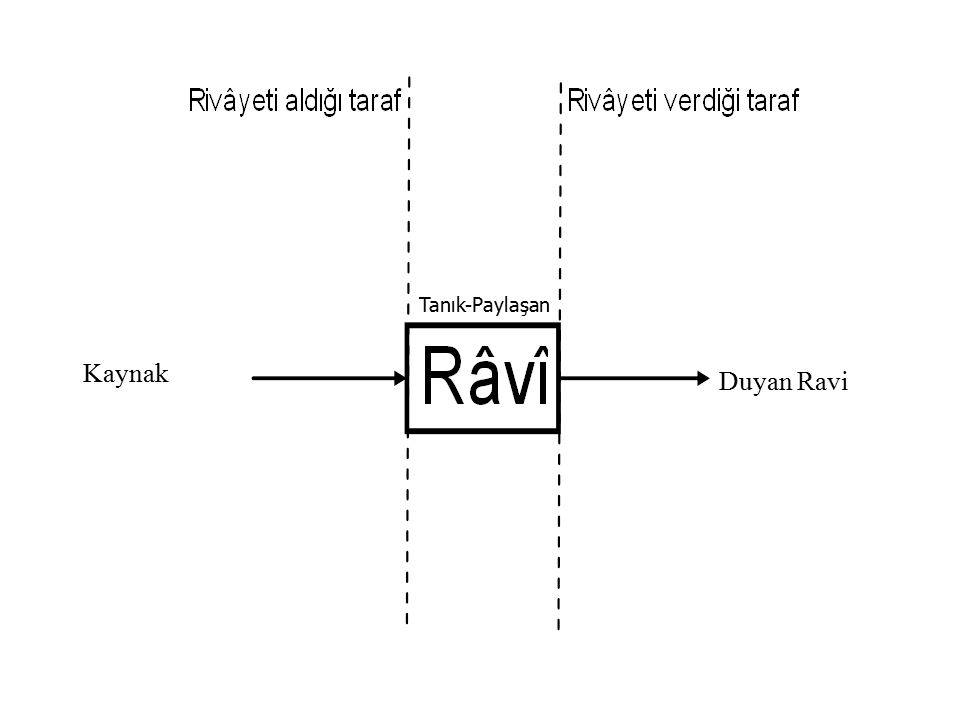 Kaynak Duyan Ravi Tanık-Paylaşan